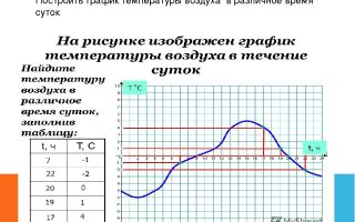 Как построить температурный график