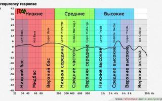 Что такое низкие частоты