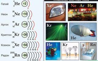 Что такое инертный газ