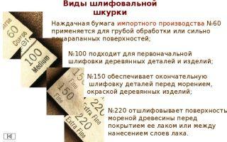 Наждачная бумага: виды по номерам, применение