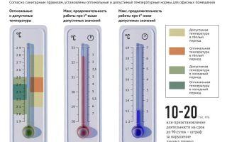 Нормы температурного режима для офисных помещений