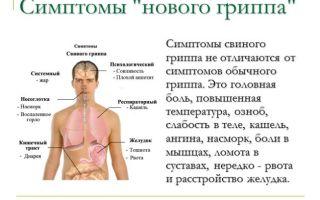 С чем связана ломота во всем теле без температуры