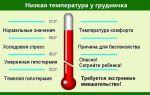 Как поднять низкую температуру тела