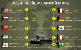 Россия или сша — чья армия сильнее
