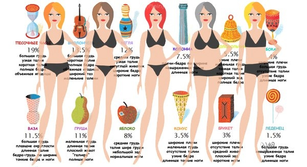 Фигура Груша Как Похудеть На Бедрах. Фигура «груша»: как похудеть в бедрах, ногах, питание для девушек такого типа