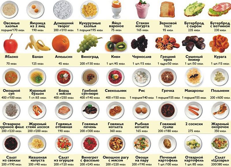 Расчет Калорий При Похудении. Таблица подсчета калорий для похудения и диет